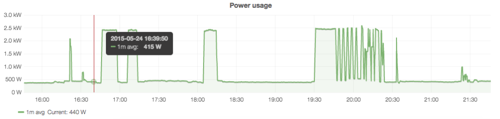 PowerUsageGraph